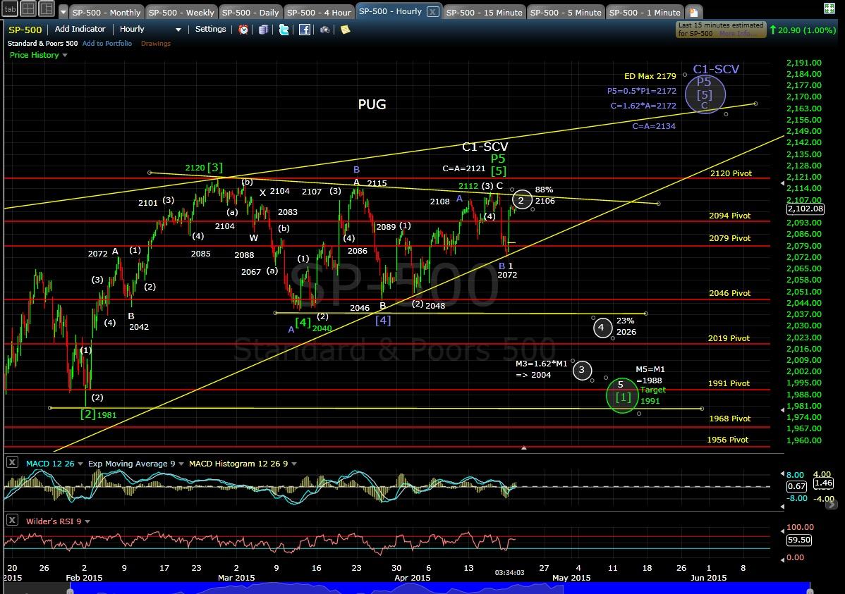 PUG SP-500 60-min chart EOD 4-20-15