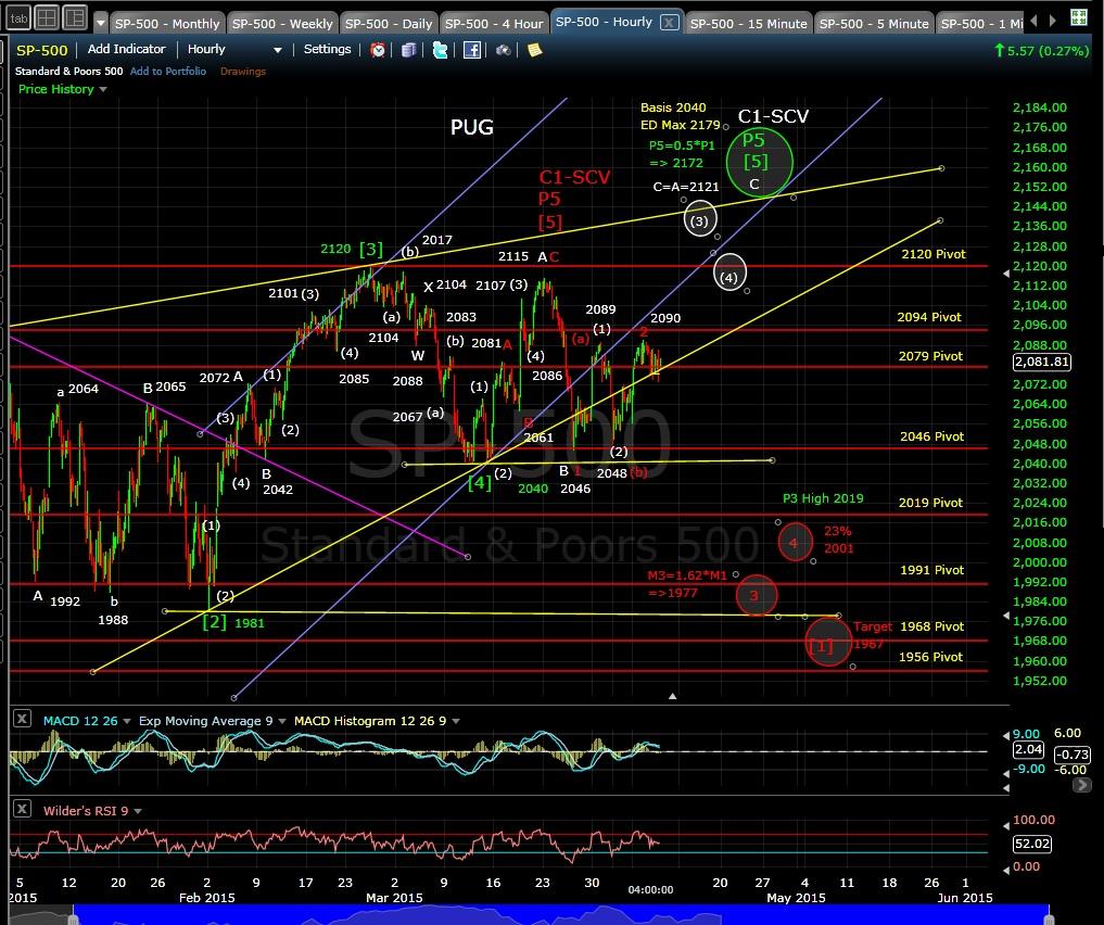 PUG SP-500 60-min chart EOD 4-8-15