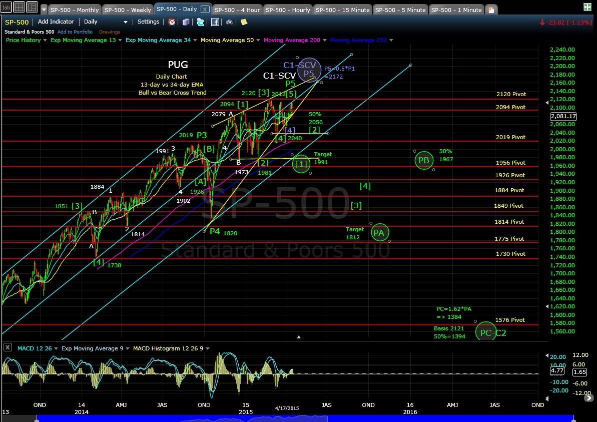 PUG SP-500 daily chart EOD 4-17-15