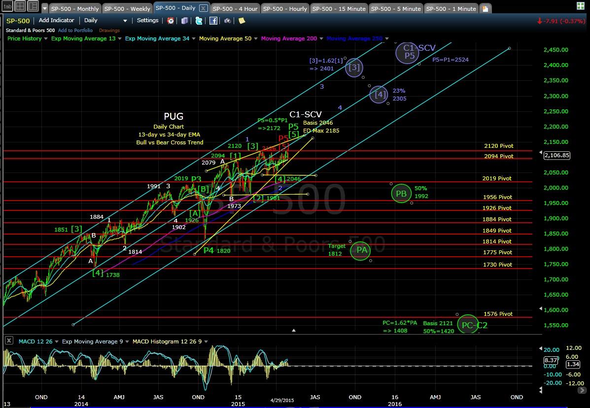 PUG SP-500 daily chart EOD 4-29-15