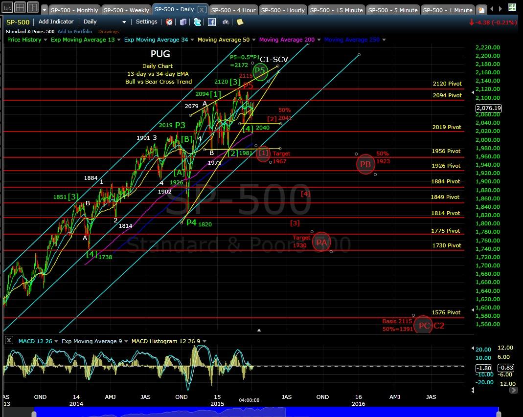PUG SP-500 daily chart EOD 4-7-15