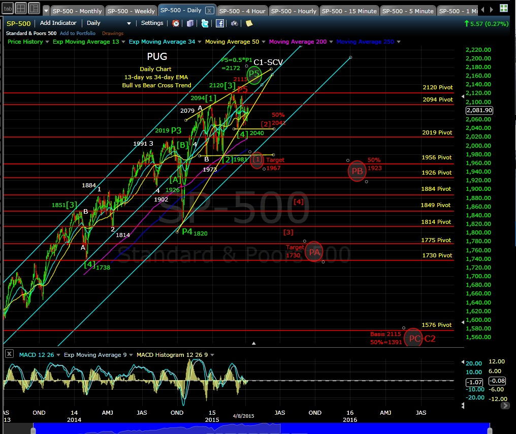PUG SP-500 daily chart EOD 4-8-15