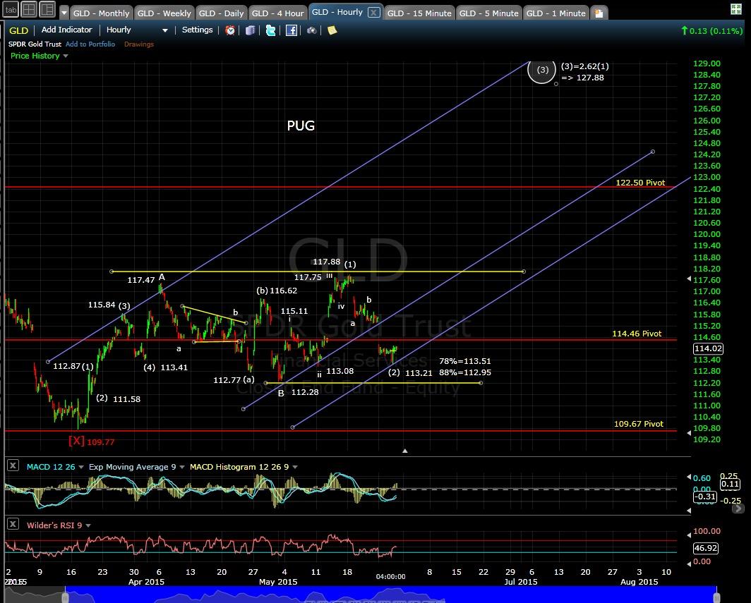 PUG GLD 60-min EOD 5-28-15