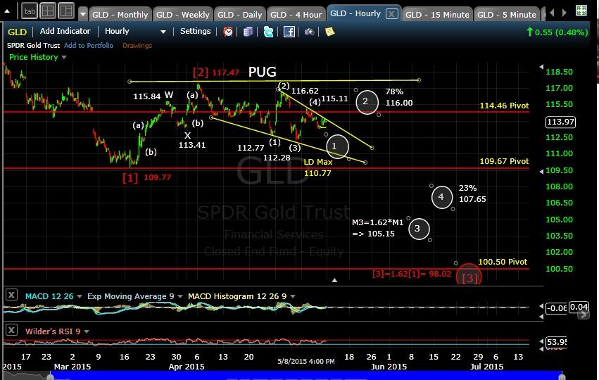 PUG GLD 60-min EOD 5-8-15