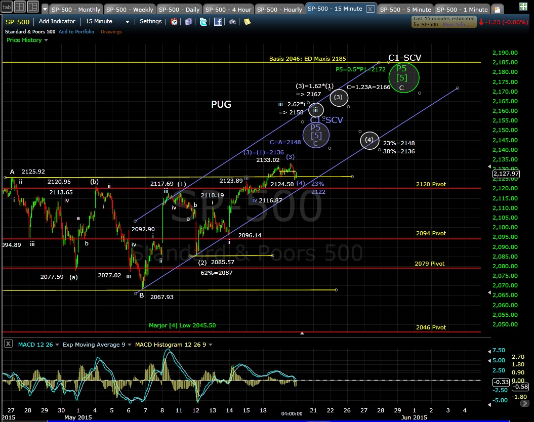 PUG SP-500 15-min chart EOD 5-19-15