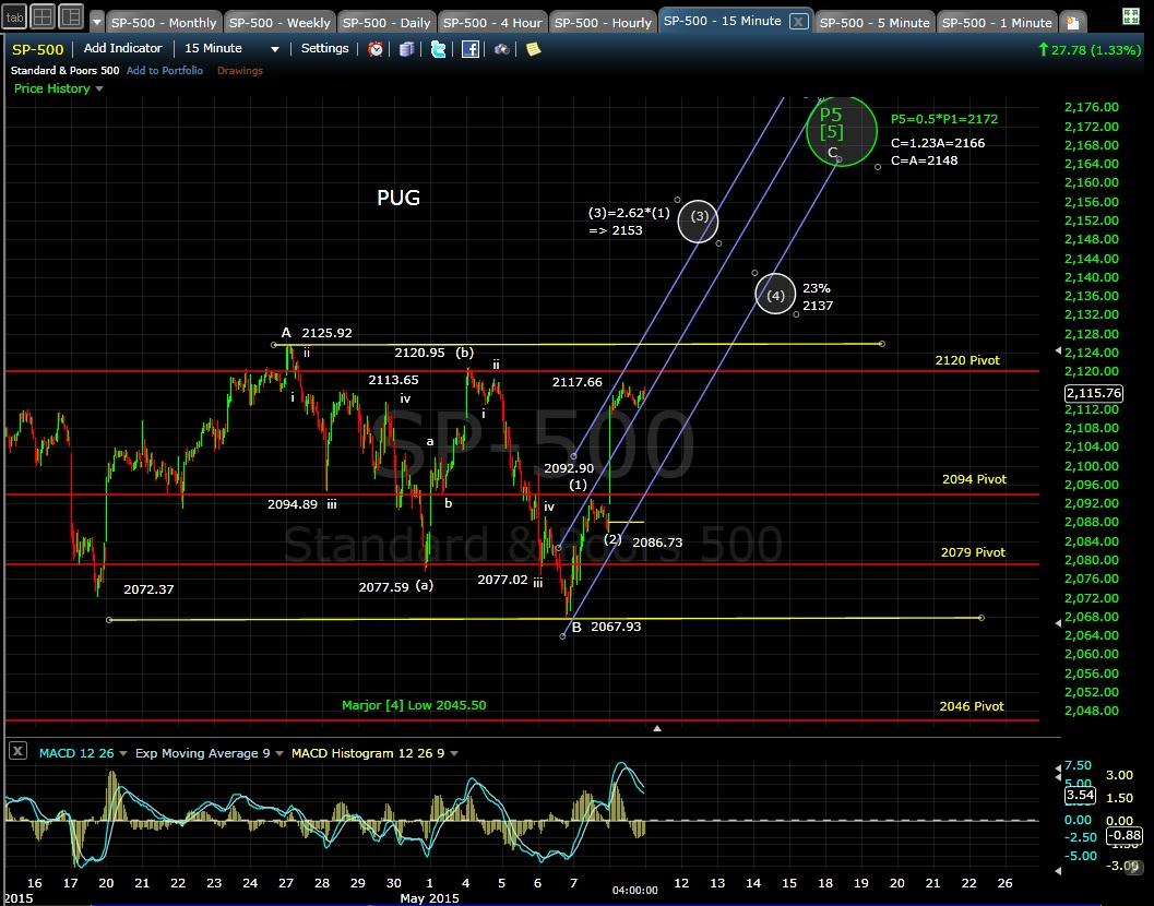 PUG SP-500 15-min chart EOD 5-8-15