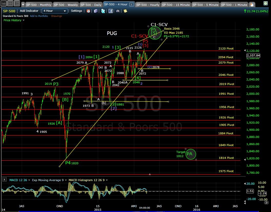 PUG SP-500 4-hr chart EOD 5-1-15