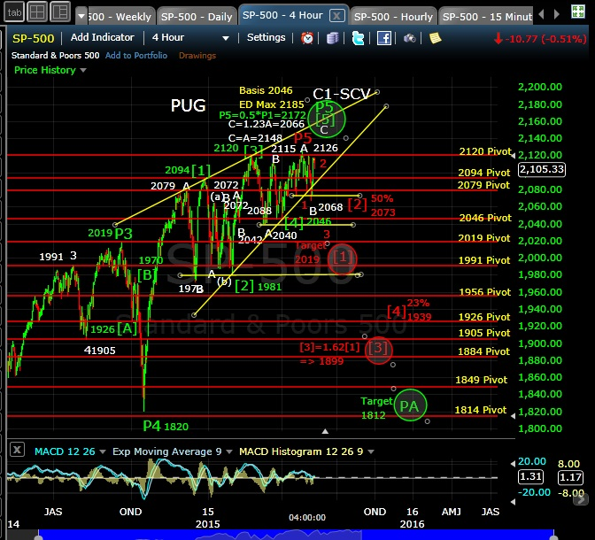 PUG SP-500 4-hr chart EOD 5-11-15