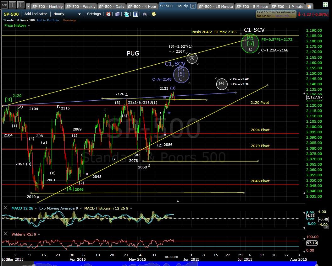 PUG SP-500 60-min chart EOD 5-19-15