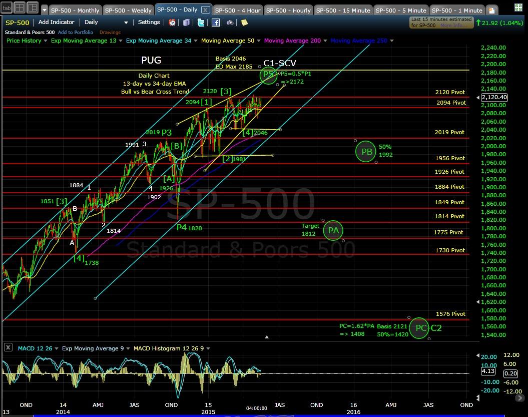 PUG SP-500 daily chart EOD 5-14-15
