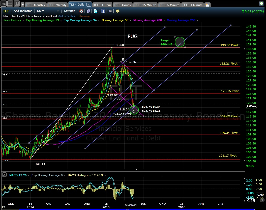 PUG TLT daily chart 5-14-15