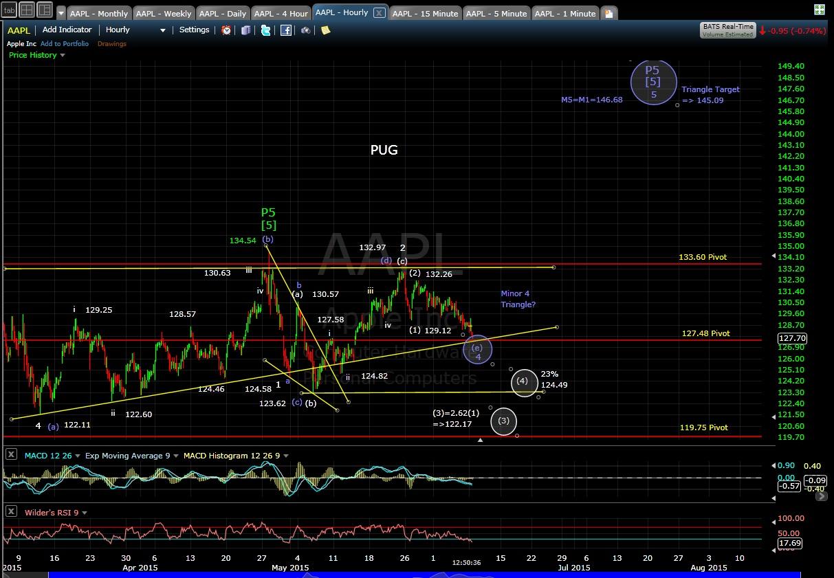 PUG AAPL 60-min chart MD 6-8-15