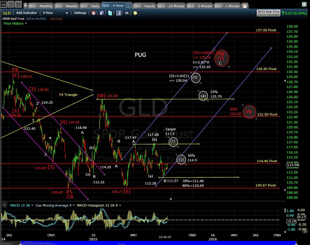 PUG GLD 4-hr chart MD 6-15-15