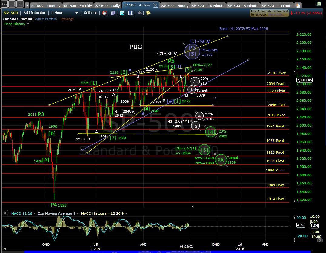 PUG SP-500 4-hr chart EOD 6-24-15