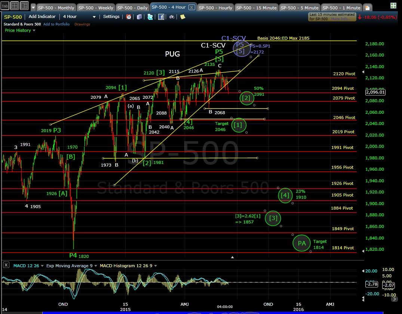 PUG SP-500 4-hr chart EOD 6-4-15