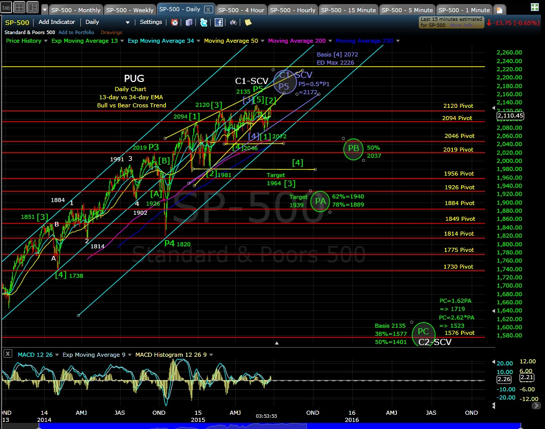 PUG SP-500 daily chart EOD 6-24-15