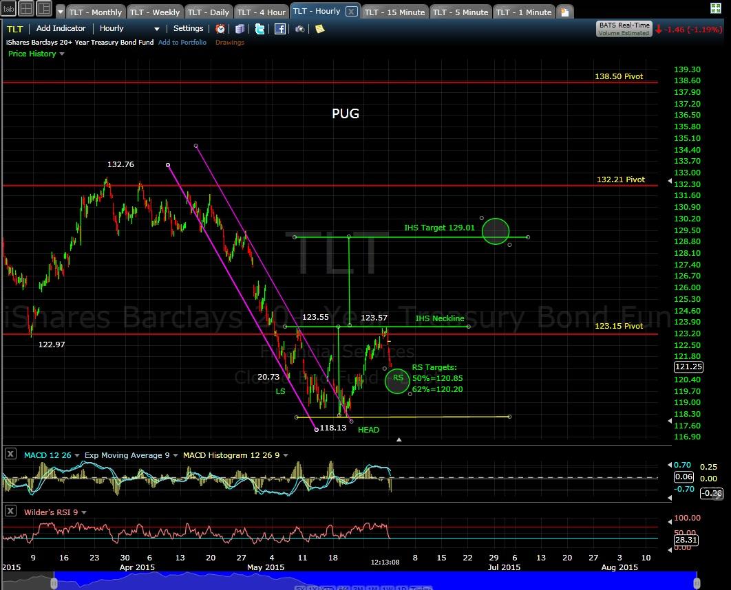 PUG TLT 60-min chart 6-1-15