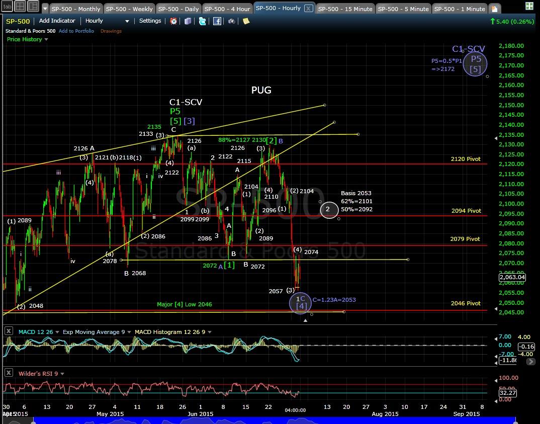 SP-500 60-min chart 6-30-15