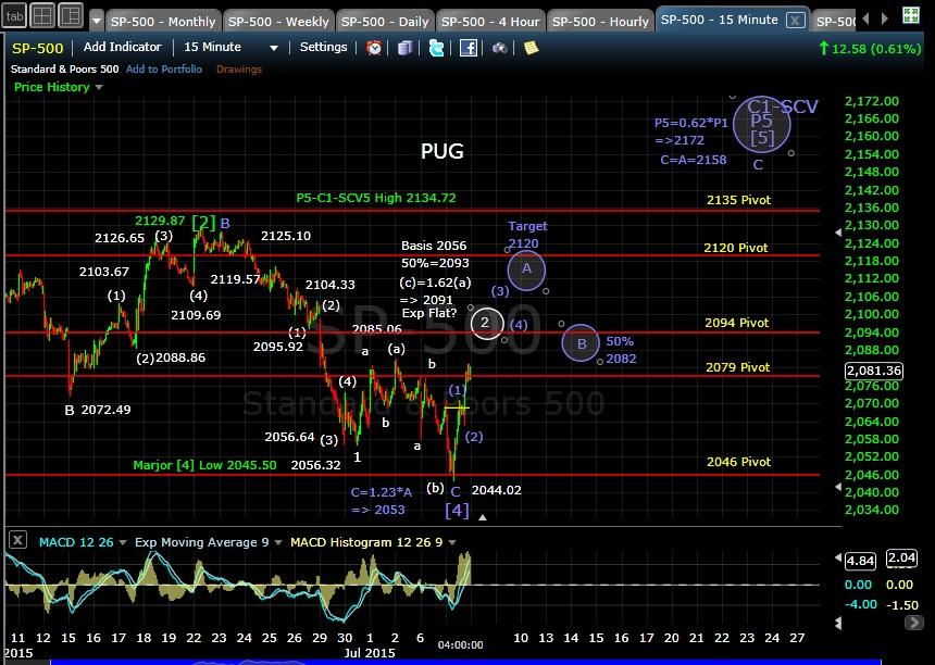 PUG SP-500 15min chart EOD 6-7-15