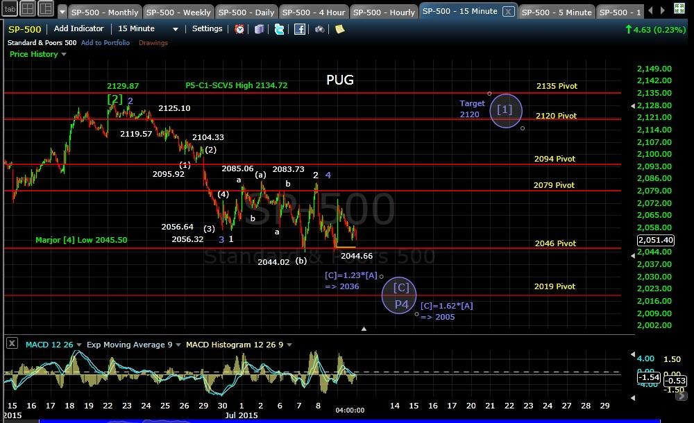 PUG SP-500 15min chart EOD 7-9-15