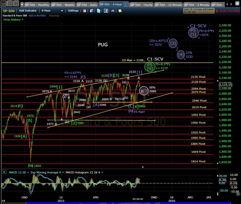 PUG SP-500 4-hr chart EOD 7-22-15