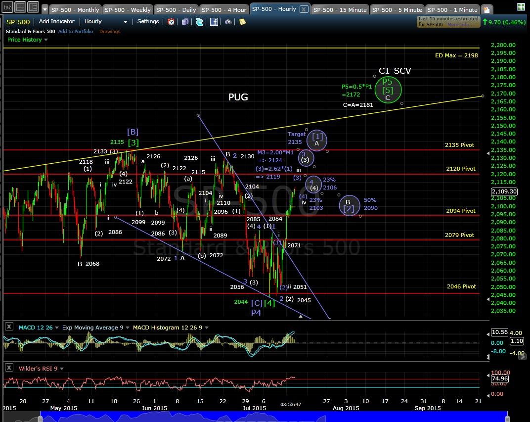 PUG SP-500 60-min chart EOD 7-14-15