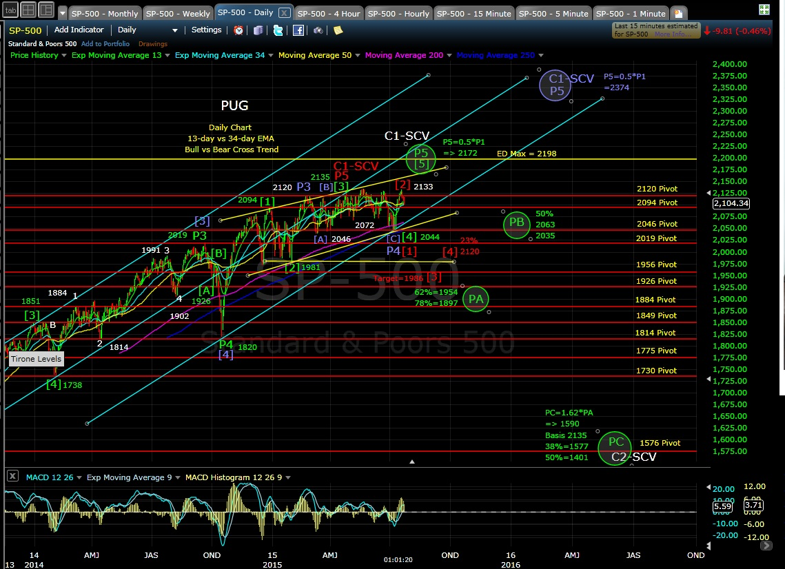 PUG SP-500 daily chart MD 7-23-15