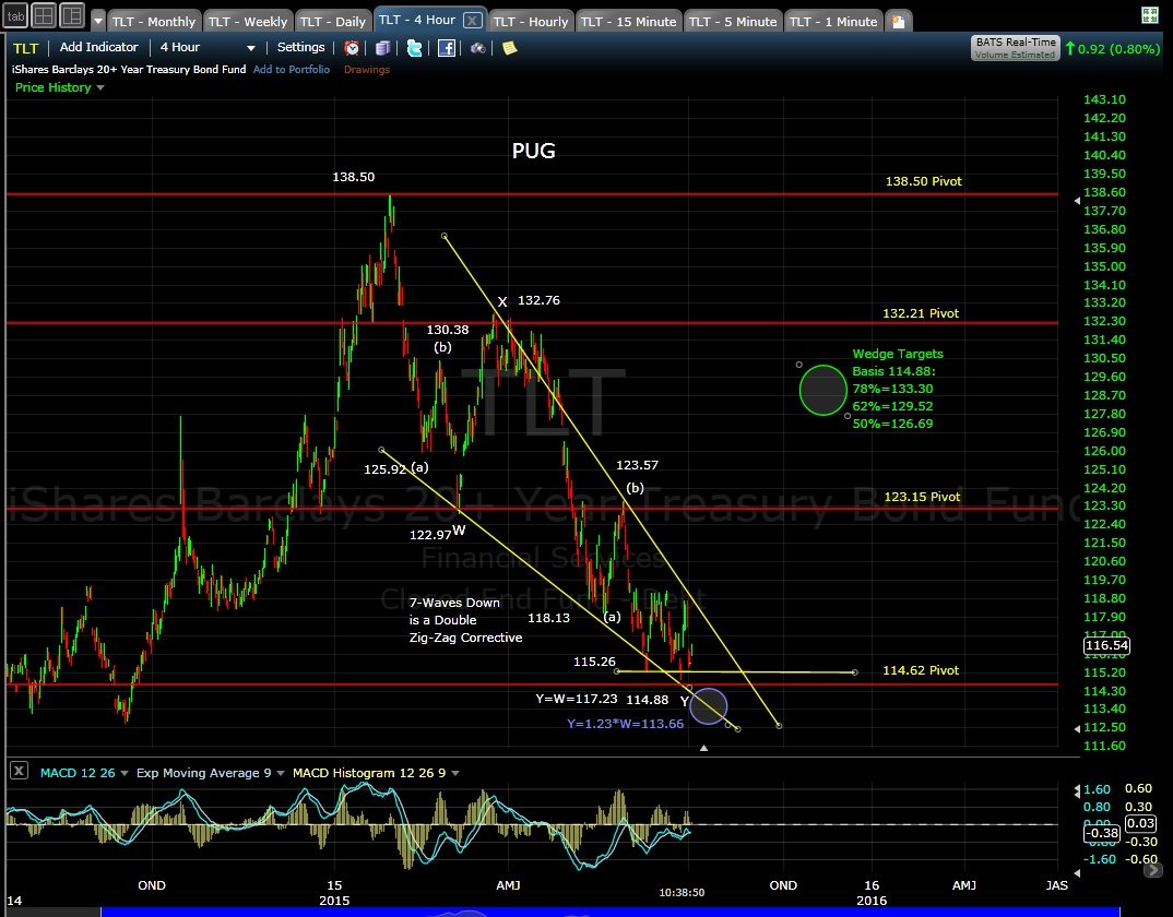 PUG TLT 4-hr chart 7-2-15