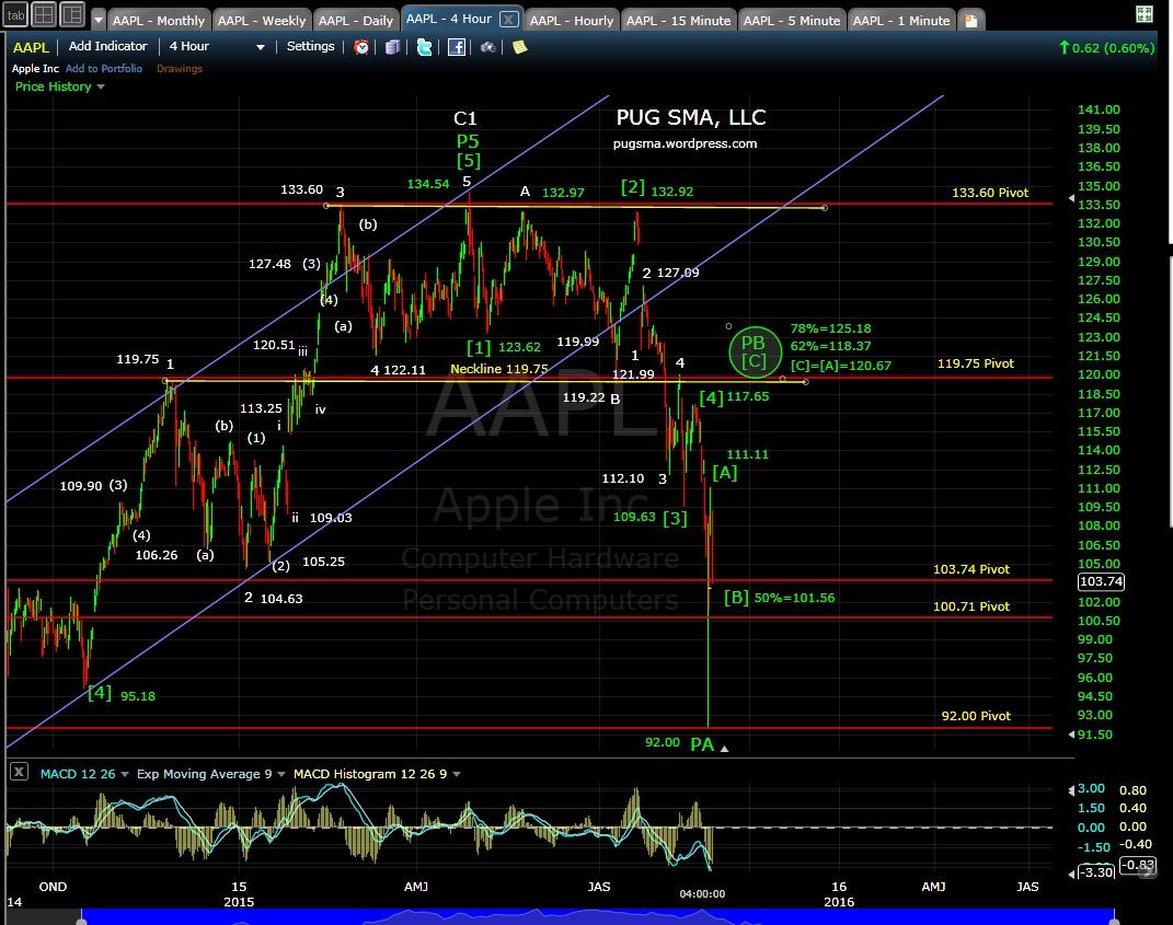 PUG AAPL 4-hr chart EOD 8-25-15