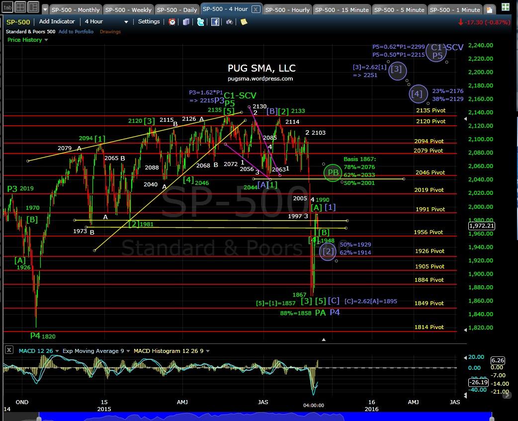 PUG SP-500 4-hr chart EOD 8-31-15