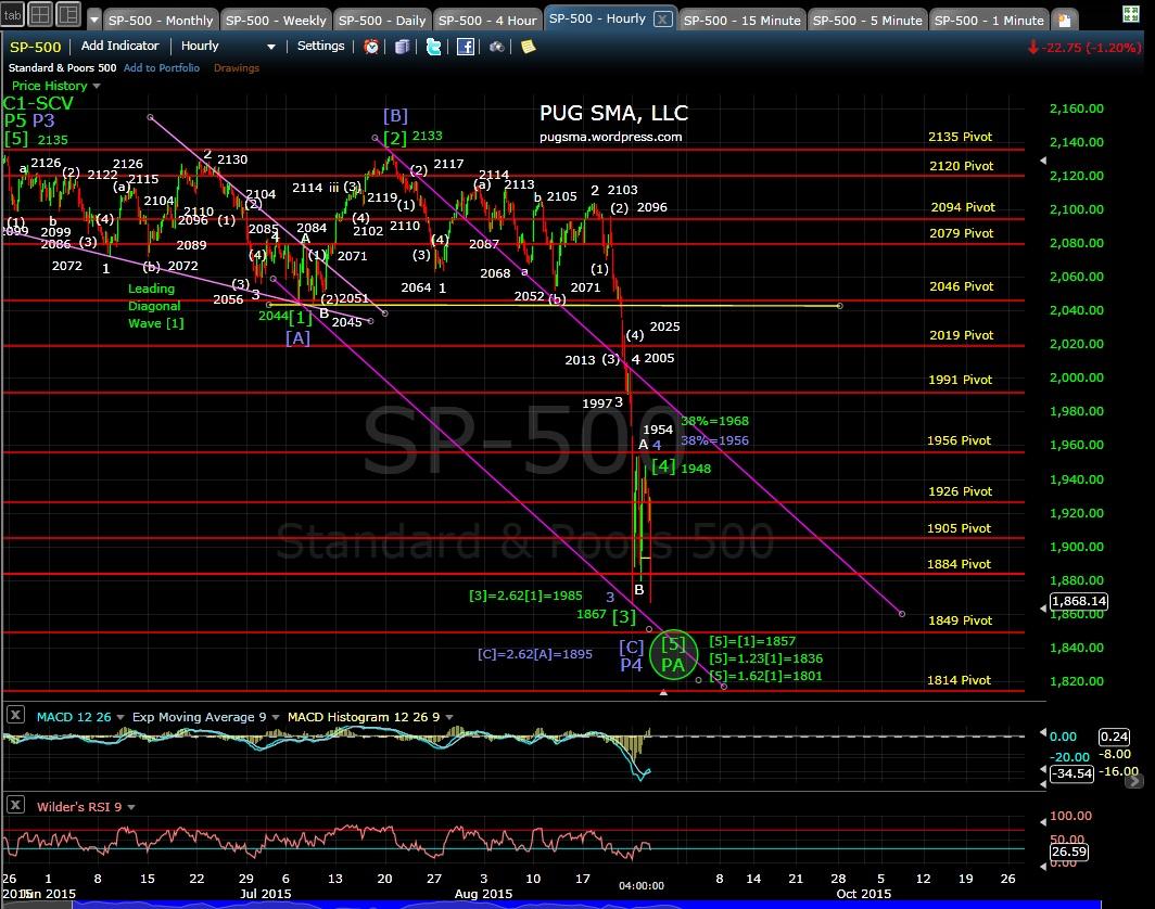 PUG SP-500 60-min chart EOD 8-25-15