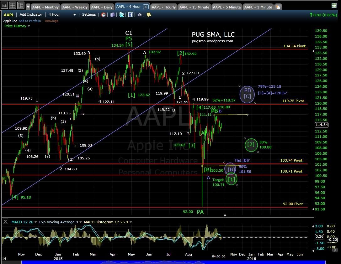 PUG AAPL 4-hr chart EOD 9-23-15