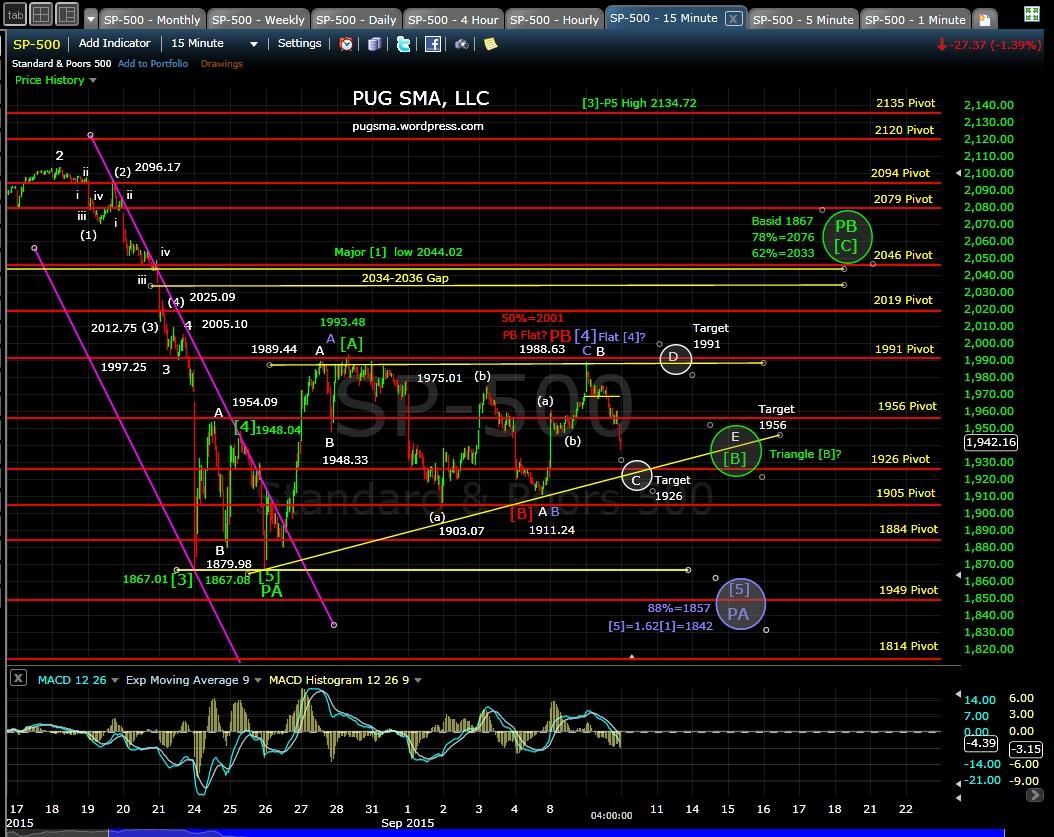 PUG SP-500 15-min chart EOD 9-9-15
