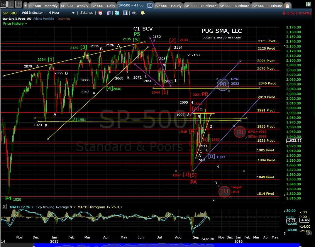 PUG SP-500 4-hr chart 9-24-15jpg