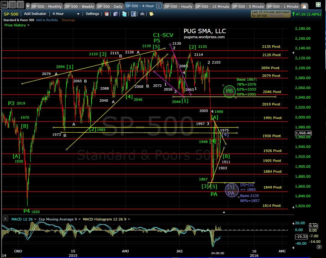 PUG SP-500 4-hr chart EOD 9-8-15