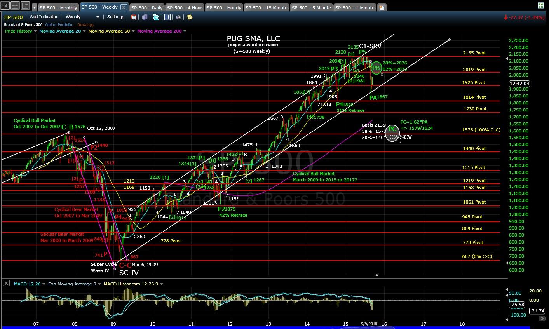 PUG SP-500 weekly chart EOD 9-9-15