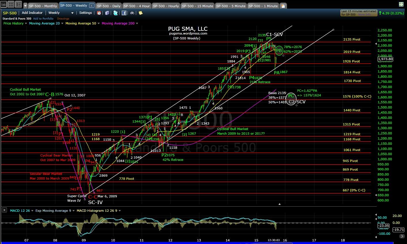 PUG SP-500 weeky chart MD 9-9-15