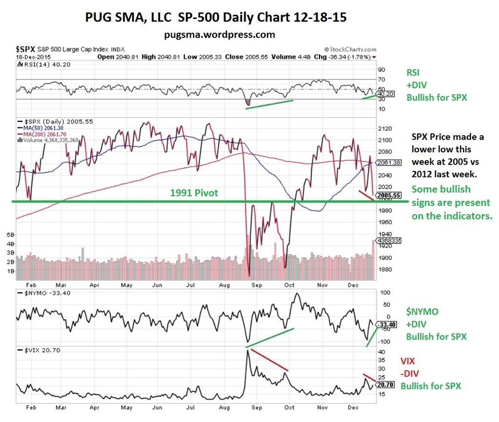 PUG SP-500 Daily with Indicators 12-18-15