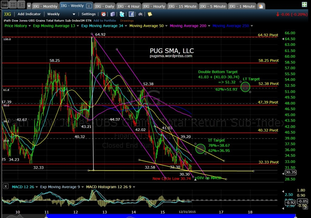 PUG JJG Weekly Chart 1-1-16