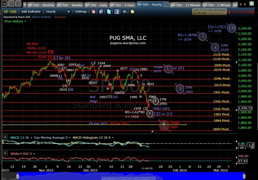 PUG SP-500 60-min Chart 1-8-16