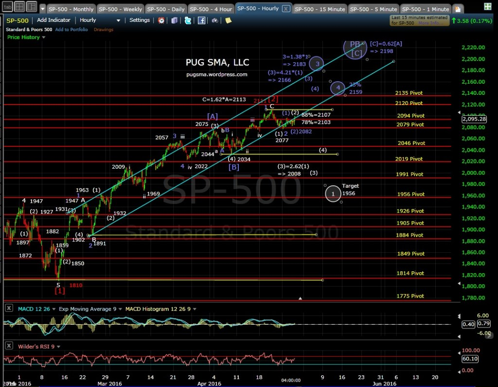 PUG SP-500 60-min EOD 4-27-16
