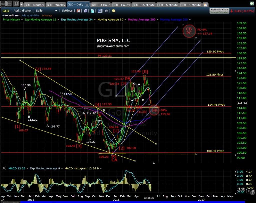PUG GLD daily 6-1-16
