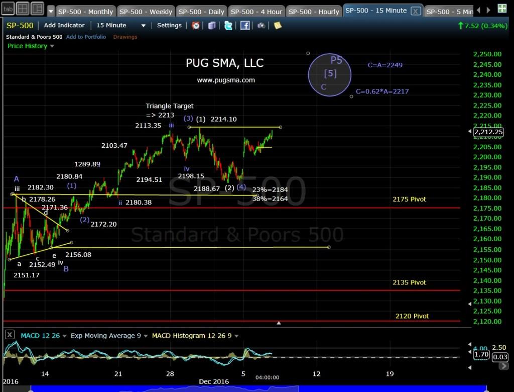 pug-sp-500-15-min-12-6-16