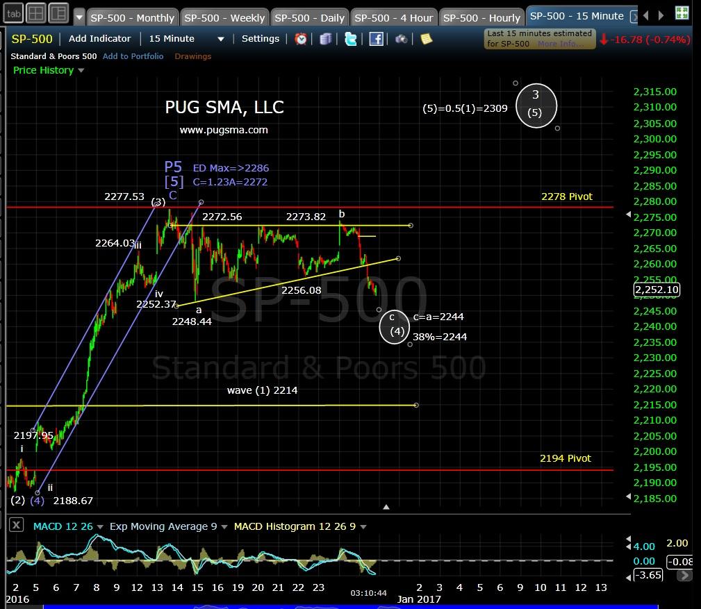 pug-spx-15-min-12-28-16