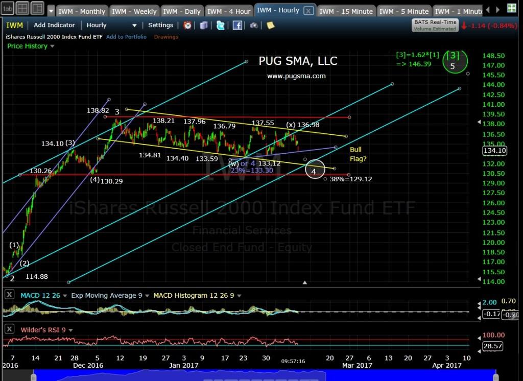 pug-iwm-60-min-2-8-17