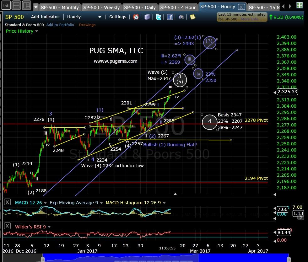 pug-spx-60-min-2-13-17