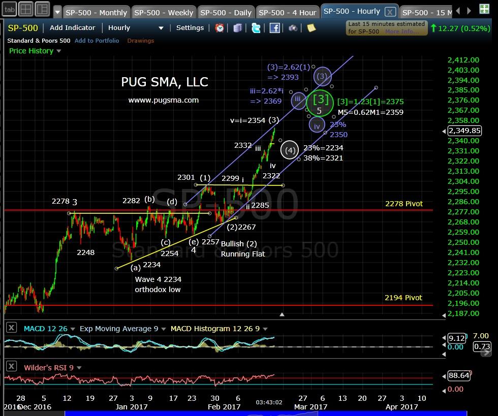 pug-spx-60-min-2-15-17