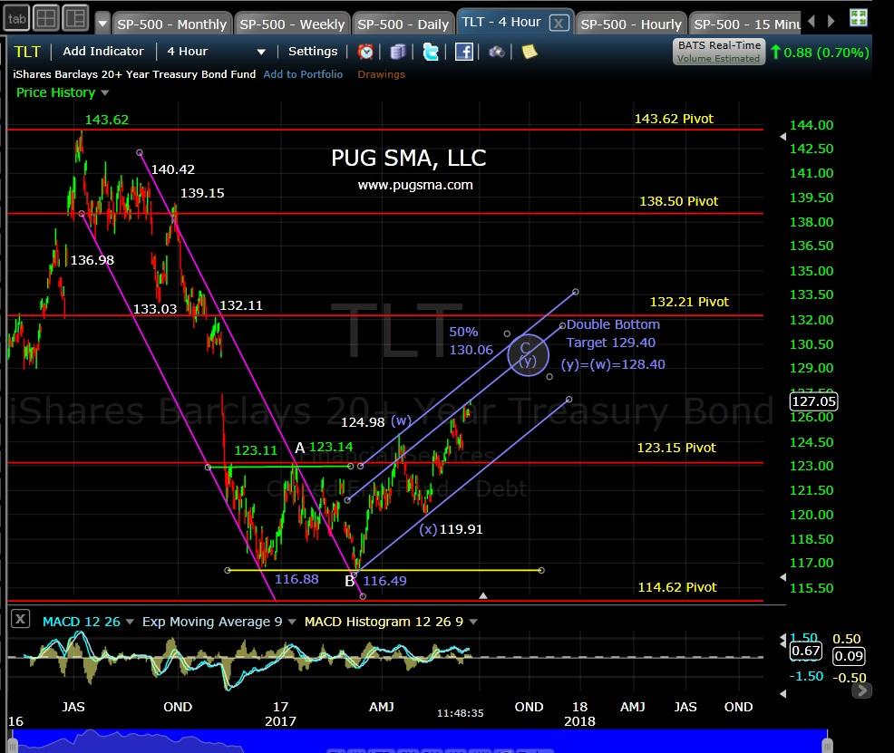 TLT Technical Analysis