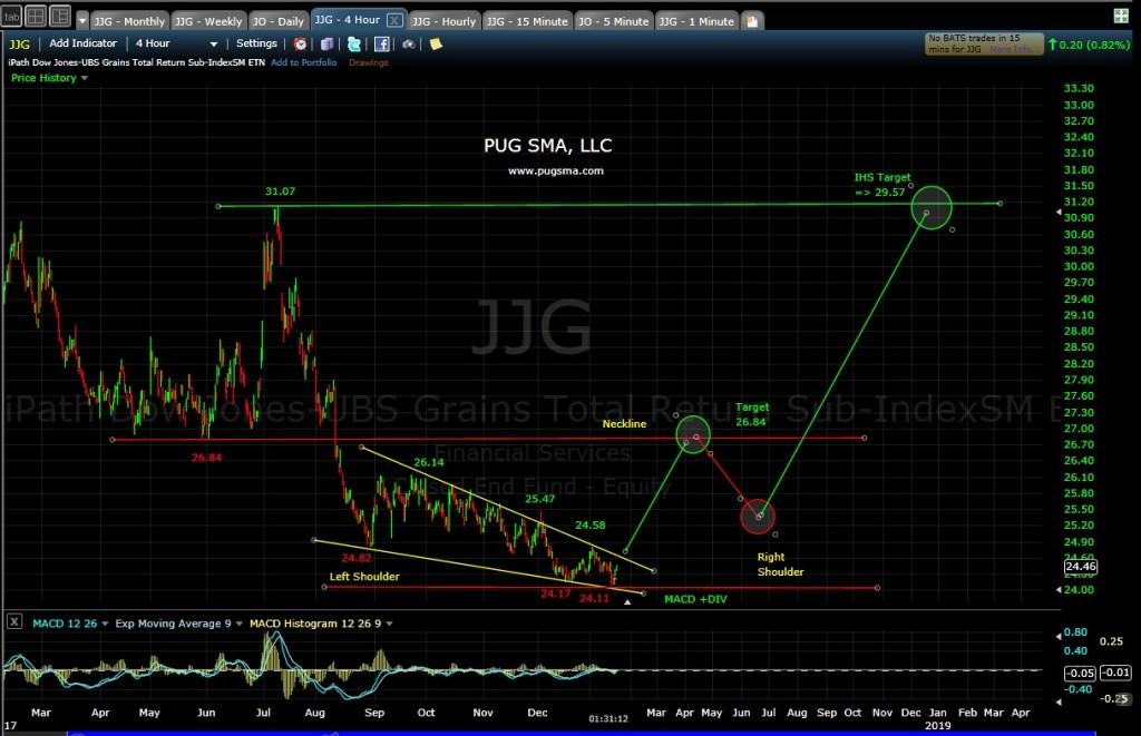 JJG Technical Analysis