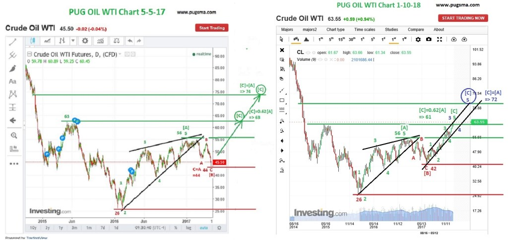 OIL WTI Technical Analysis